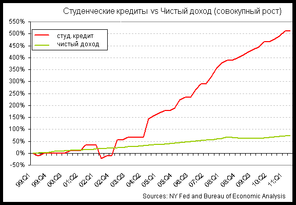 Копия student loans v disp inc 2011-q2