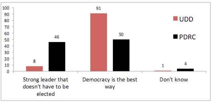 Поддержка демократия vs. режим сильной личности