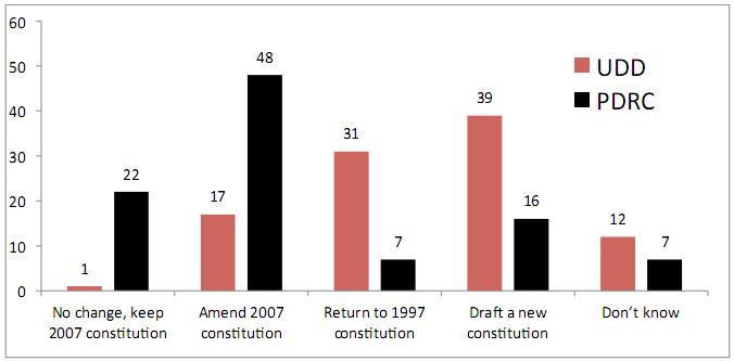 Какие должны быть внесены изменения в Конституцию