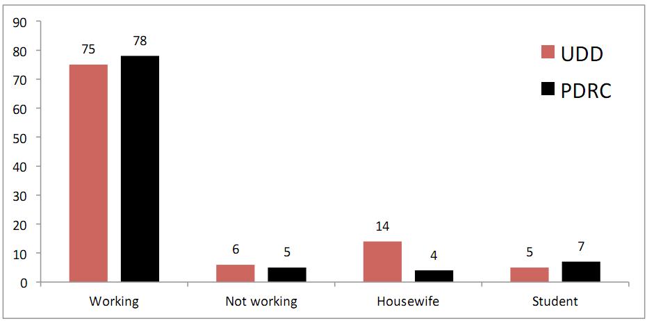 Уровень занятости