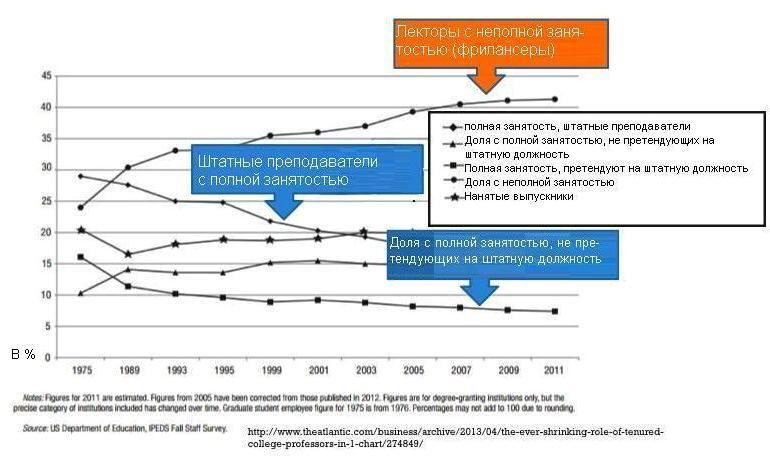 США : увеличение количества ассистентов Графики занятости научно-академического персонала Все заведения
