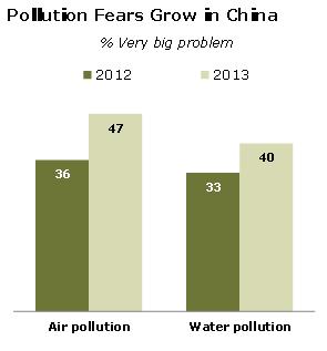 Рост страхов перед загрязнением в Китае: загрязнение воздуха (air) и воды (water)