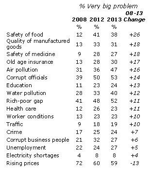 """Рост страхов (разные факторы), в % считают """"большой проблемой"""" указанную в крайнем левом столбце"""