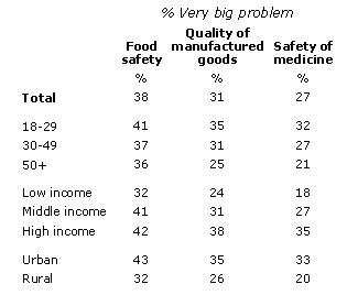 """Разные факторы, в % считают """"большой проблемой"""" указанную в крайнем левом столбце, в зависимости от возраста, места жительства, материального достатка"""