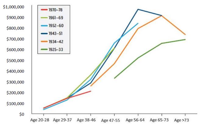 Средний объем накоплений, с учетом недвижимого имущества, в зависимости от поколений