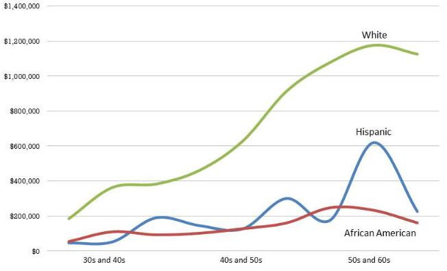 Средний объем накоплений, с учетом недвижимого имущества, в зависимости от расово-этнической принадлежности