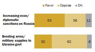 Уровни поддержки санкций/военного вмешательства