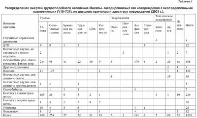 Таблица 3