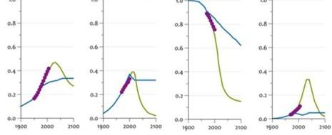 """Описаны знаменитые модели """"пределов роста"""" Денниса и Донеллы Медоуз, исходя из которых предсказан глобальный экономический кризис. Показана состоятельность модели, соответствие предсказанных в ней тенденций динамики..."""