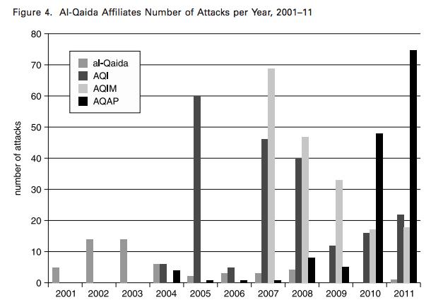Частота атак организаций: AQI (Аль-Каида в Ираке), AQIM (Аль-Каида в странах Магриба), AQAP (Аль-Каида на Аравийском п-ве - Йемен)