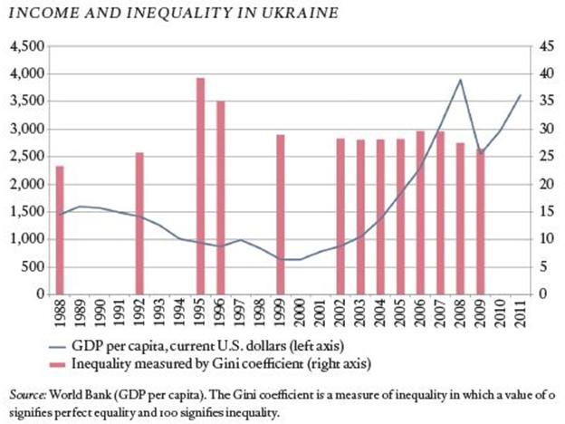 Неравенство (коэфф. Джини  и ВВП)