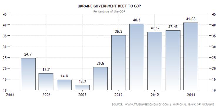 Долговые обязательства (в % по отношению к ВВП страны)