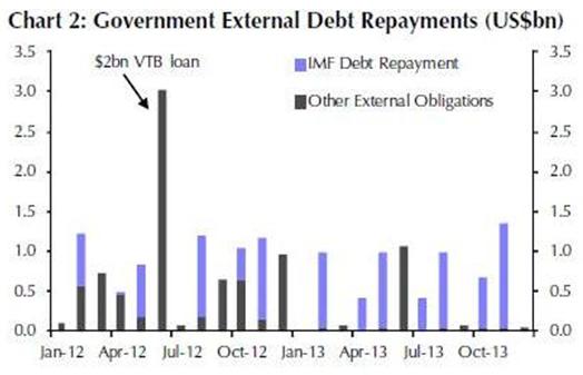 Выплаты по долгам, перед наиболее важными должниками