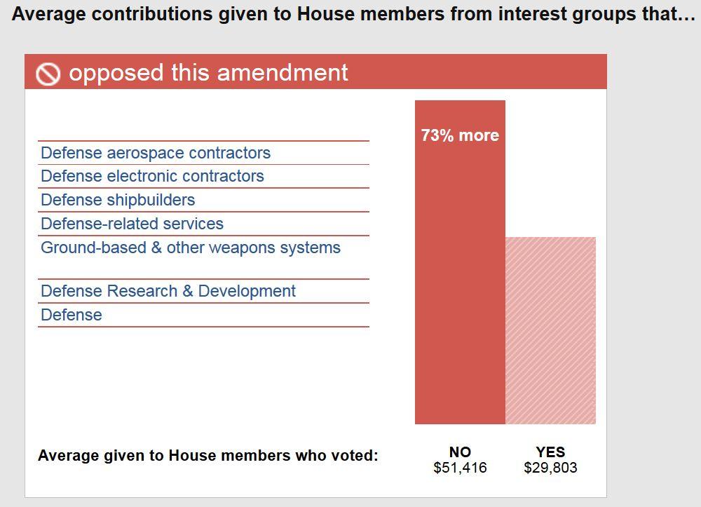 Конгресс продаётся тем, кто предлагает больше денег. В данном случае, это военно-промышленный комплекс.