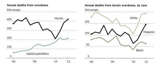 001_70_Heroin deaths NY_0_0