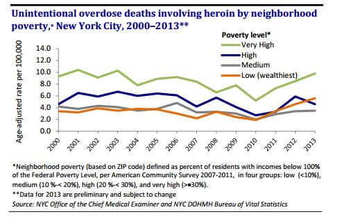 График количества смертей «с поправкой на возраст» от передозировок героином в 2000-2013 годах. Цветные графики — уровень бедности в районах Нью-Йорка. Зелёный — самый высокий уровень бедности, оранжевый — самый низкий. Заметно, что нищие впереди, и их догоняют богатеи, опередив середняков.
