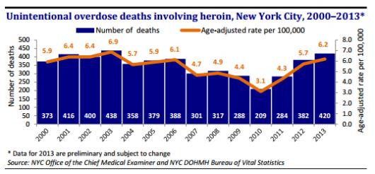 Диаграмма количества смертей от передозировок героином в Нью-Йорке в 2000-2013 годах (цифра за 2013 год — «предварительная оценка, и может быть изменена» - заканчивается 2014 год, но американская бюрократия считает (и корректирует) цифры очень медленно).