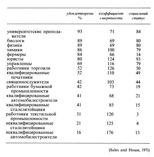 Удовлетворенность работой, уровень смертности от сердечно-сосудистых заболеваний и социальный статус: различия по роду деятельности