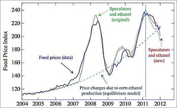 Рисунок. Мировые цены на продовольствие (по ФАО) представлены синей линией. Впечатляет, что местами они полностью сливаются с предсказанными моделью (красная пунктирная линия). (График Bar Yam et al. / arXiv.)