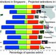 Чтобы оценить ущерб, наносимый биоразнообразию странами-экспортерами и странами-импортерами, профессор Манфред Ленцен (Manfred Lenzen) из Сиднейского университета (Австралия), совместно с коллегами из других учреждений Австралии, Японии и Италии...