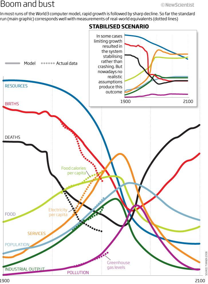 """Сравнение реальных тенденций развития мира (точки) с прогнозами при стандартном сценарии (сплошные линии) и сценарии """"нулевого роста"""" (врезка)"""