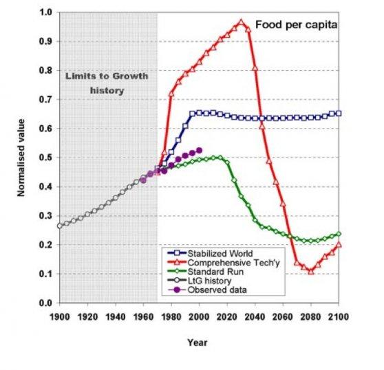 Динамика производства продуктов питания в мире: прогноз разных сценариев vs  реальность