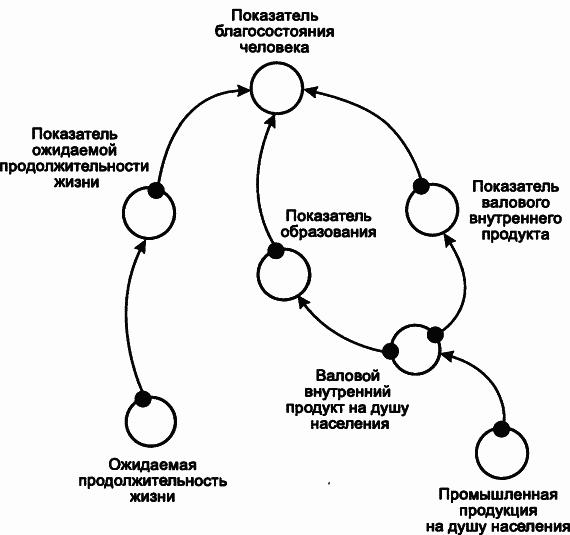 Блок-схема показателя благосостояния человека