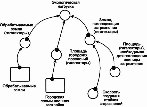 Блок-схема для экологического следа человечества