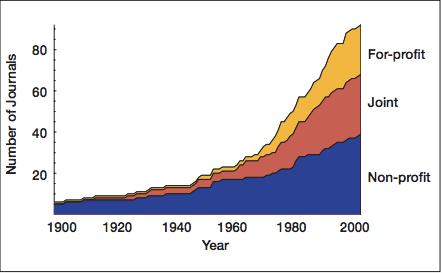 Рост количества коммерческих журналов в области экологии за последние сто лет по данным ISI