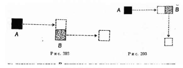 Черный квадрат А, опять расположенный на левой стороне, начинает двигаться горизонтально и останавливается прямо под или над красным квадратом В, который оставался неподвижным (рис. 202). В момент остановки квадрата А квадрат В начинает двигаться в том же направлении. В этом эксперименте испытуемый видит два объекта, совершающих два движения, которые почти независимы друг от друга. То же самое относится и к изображению на рис. 203. на котором квадрат В движется под прямым углом по направлению к квадрату А. Отношение, неразделенного единого движения, с одной стороны, и частично или полностью независимого движения — с другой, порождает ряд проблем. Основной эксперимент Мишотта заключается в следующем. Красный квадрат В находится в центре поля, черный квадрат А — несколько левее. В определенный момент квадрат А начинает двигаться горизонтально в направлении к квадрату В. В момент, когда они касаются друг друга, квадрат А останавливается, а В начинает двигаться. Воспринимающий субъект видит, как квадрат А толкнул квадрат В и заставил его двигаться. Другими словами, данное явление содержит в себе причину и следствие.