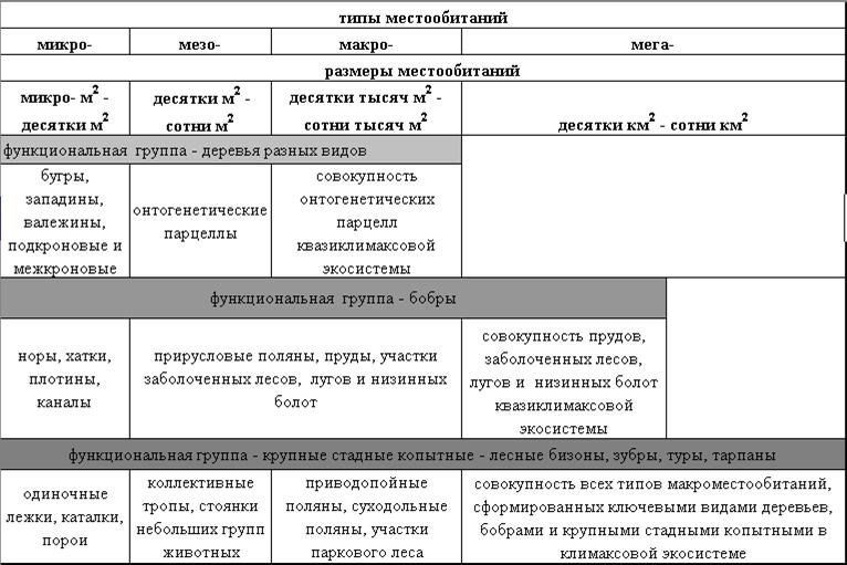 Система местообитаний, создаваемая ключевыми видами разных функциональных групп