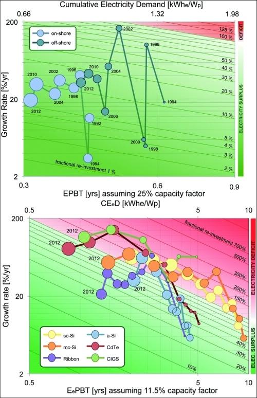 Зелёная область описывает ситуацию, когда накопительных мощностей хватает, и дефицита в сети нет, красная — противоположную. Ветер (вверху) пока определённо имеет преимущество над солнечной энергетикой (внизу), хотя последняя растёт намного быстрее. (Здесь и ниже иллюстрации M. Carbajales-Dale et al.)