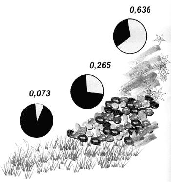 """Придлительной адаптации стада животных кусловиям жизни вгорах вряду поколений происходит постепенная замена одного вида гемоглобина надругой (меняются частоты встречаемости разных вариантов гена гемогломина). Серым цветом обозначена доля особей свариантом НЬА, чёрным— свариантом НЬВ вусловиях равнин, среднегорья ивысокогорья (по Ю.О. Раушенбаху, """"Закономерности экогенеза домашних животных"""", 1981)"""
