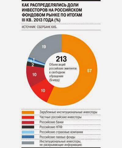 Контроль за обращаемыми на российском рынке акциями (эксперты доводят иностранный контроль до 75%)