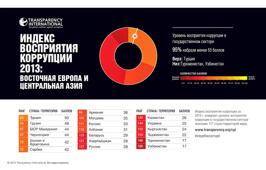 CPI2013_EasternEuropeandCentralAsia_russian_embargoed-3-Dec