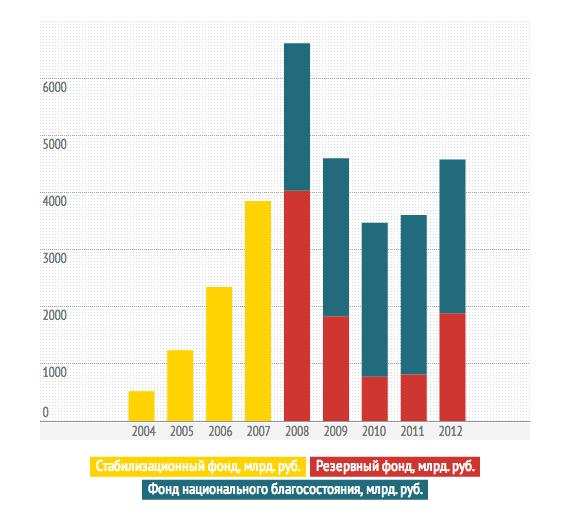 Объём финансовых средств государства (на конец 2012 года)