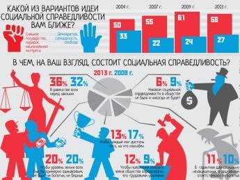 Опрос ВЦИОМ про справедливость и равенство, июль 2013