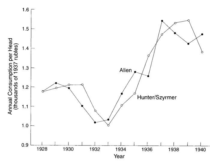 Источники: см. текст и работу Аллена (1998с). Хантер и Зюрмер (1992, стр. 41) предлагают свои подчеты городского и сельского потребления. График приведенный нами получен путем их суммирования и деления на численность населения.