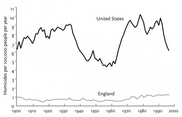 """Убийства: США и Англия """"общие тенденции числа убийств в США в 1650-1800 более или менее были близки в Европе. Но в целом уровень убийств был выше для США  Последний пик убийств - около 1990-1995-ых. Хотя ситуация испортилась намного раньше, а именно с начала 1960-ых"""" Источник aldanov"""