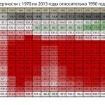 Развал СССР. Сумма потерь.