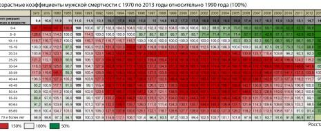 В России потери от снижения рождаемости равны 8,5 млн. человек, а вот умерло из-за либерального эксперимента гораздо больше — 10,7 млн. человек. Если же...