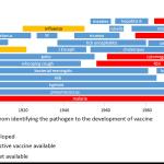Как долго разрабатываются вакцины