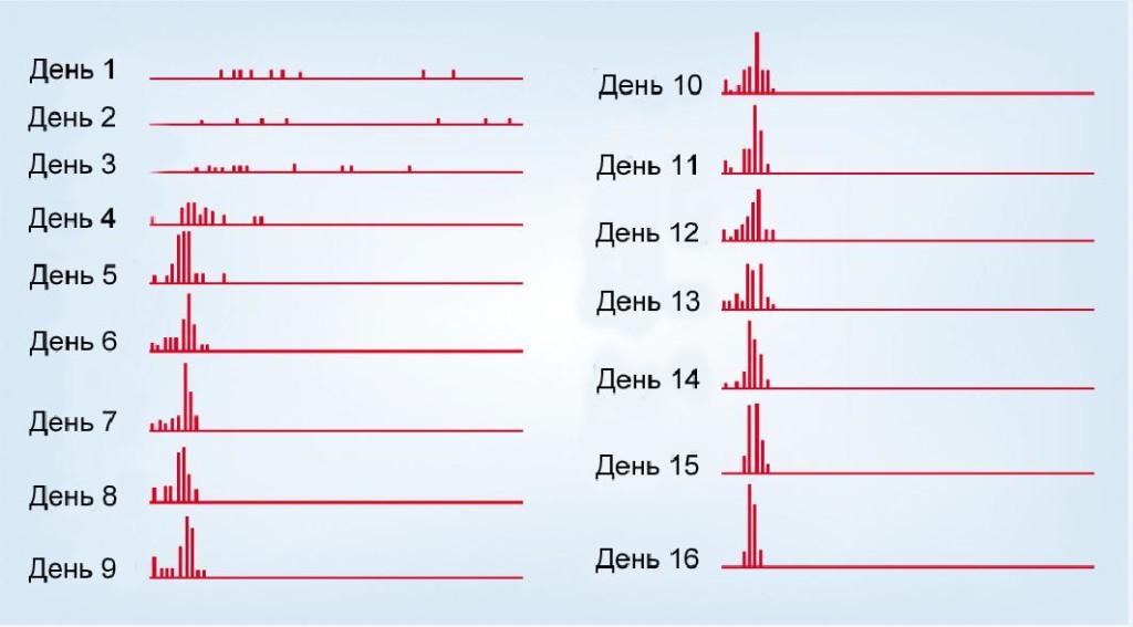 """Рисунок 1. С точки зрения Wise. Интервальные гистограммы, показывающие время между ответами (нажатия крысами рычагов для внутривенного введения кокаина в дозе в инъекции 1 мг / кг во время четырехчасовых ежедневных сеансов). Представляет интерес уменьшение разброса по мере увеличения продолжительности тестирования. Сужение распределения времени между нажатиями по прошествии дней предлагает объективный критерий устойчивого прогресас в компульсивном употреблении кокаина, который развивается даже при ограниченном ежедневном доступе к наркотику. Wise предлагает отношение среднего отклонения к стандартному (М / SD) временному промежутку как объективный критерий субъективного понятия """"компульсивный""""."""