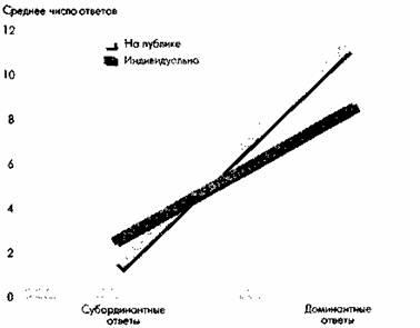 Социальное облегчение доминирующей реакции Люди выбирают доминирующие слова (повторенные 16 раз) чаще, а подчиненные (произнесенные лишь один раз) — реже, если при этом присутствуют наблюдатели (по данным Zajonc & Sales, 1966).