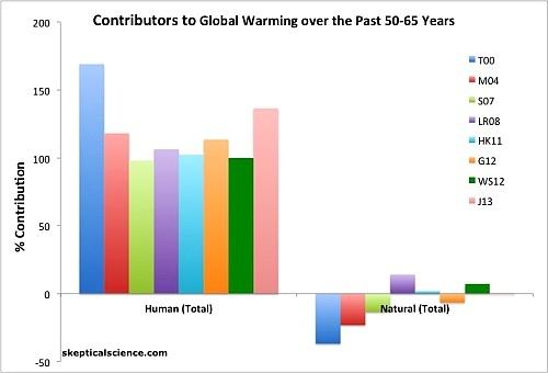 клад человеческой деятельность и естественных факторов в наблюдавшееся приповерхностное глобальное потепление последних 50–65 лет, по данным Tett et al. 2000 (T00, синий), Meehl et al. 2004 (M04, красный), Stone et al. 2007 (S07, светло-зелёный), Lean and Rind 2008 (LR08, фиолетовый), Huber and Knutti 2011 (HK11, голубой), Gillett et al. 2012 (G12, оранжевый), Wigley and Santer 2012 (WS12, тёмно-зелёный) и Jones et al. 2013 (J12, розовый).