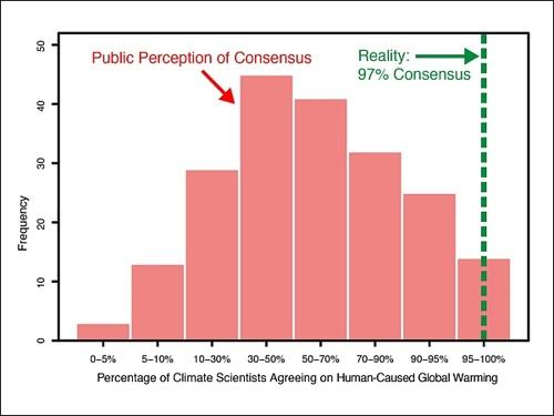 Обыватель думает, что в науке нет консенсуса по вопросу об антропогенном характере глобального потепления, но это не так.