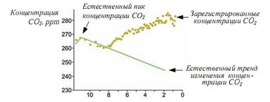 Рисунок 3. Естественный тренд изменения концентрации СО2 и реальные изменения концентрации по данным бурения льда в Антарктиде за 12 тыс. лет