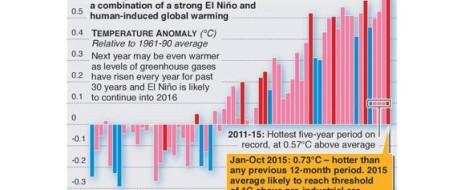 Описан механизм, по которому потепление Арктики приводит к холодной зиме. Именно снежный покров в октябре в Сибири, на севере Евразии, оказывает наибольшее влияние на климат следующих месяцев. Поскольку у нас криоэра, при которой обогреву высоких широт тёплыми...