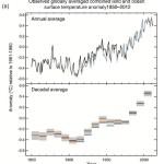 Сумма про антропогенные изменения климата — 2