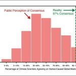Опрос климатологов — 2013: сравнение с опросами в 1996, 2003 и 2008